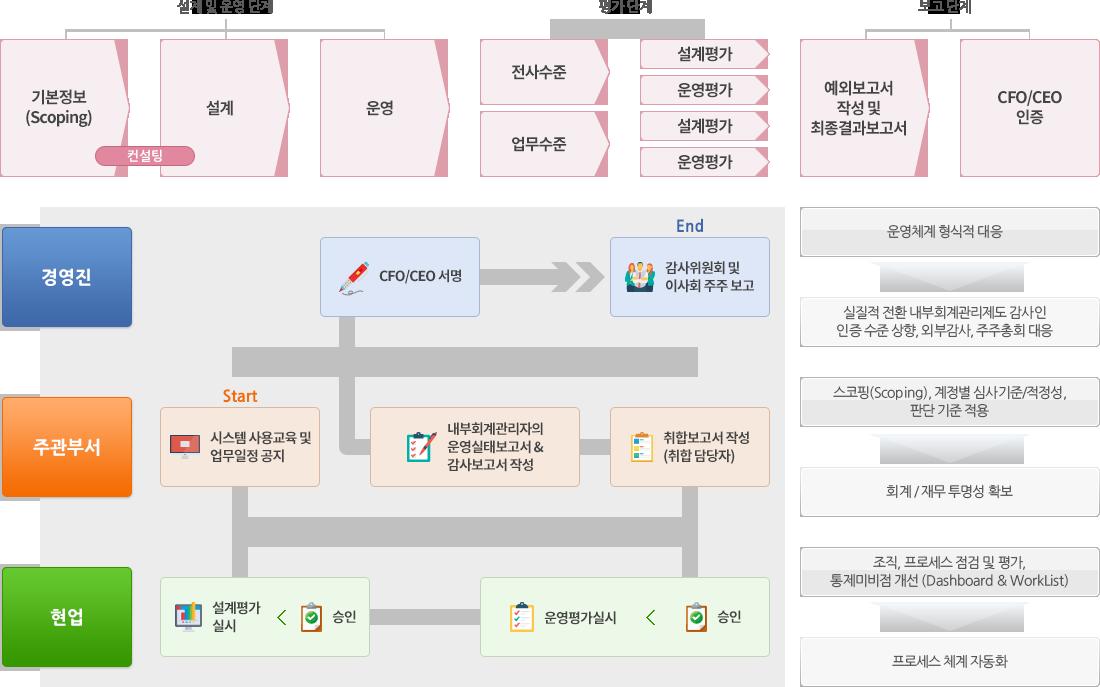 조직, 프로세스 점검/평가, 통제를 통한 프로세스 자동화